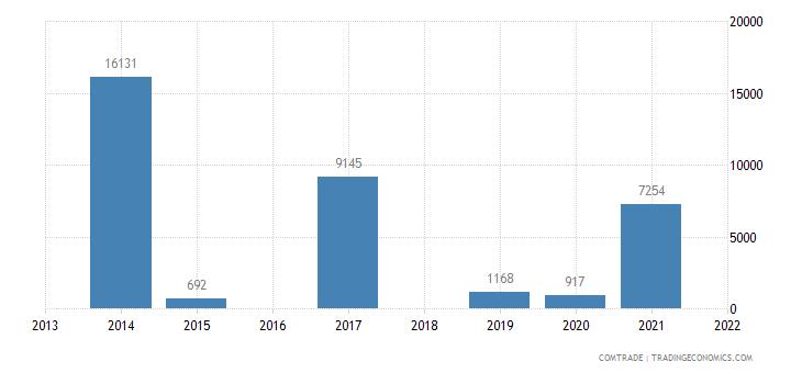 niger exports uganda