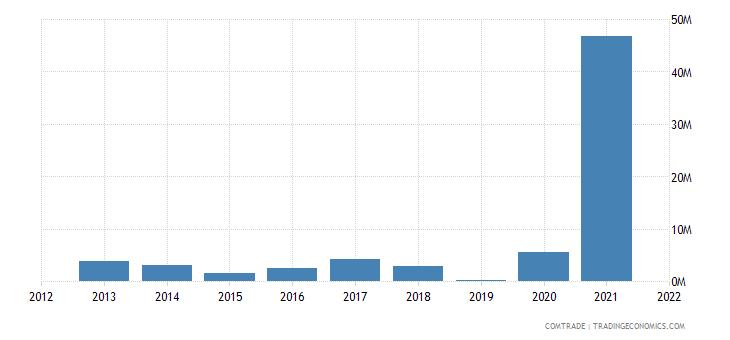 niger exports united arab emirates