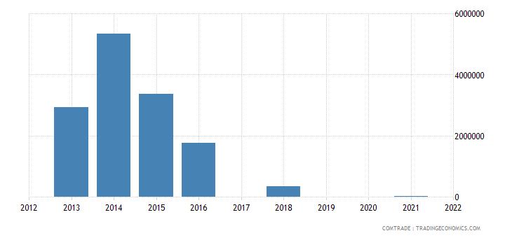 niger exports vietnam