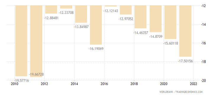 niger external balance on goods and services percent of gdp wb data