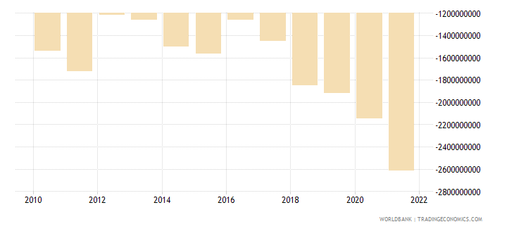 niger external balance on goods and services us dollar wb data