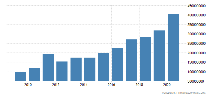 niger external debt stocks long term dod us dollar wb data