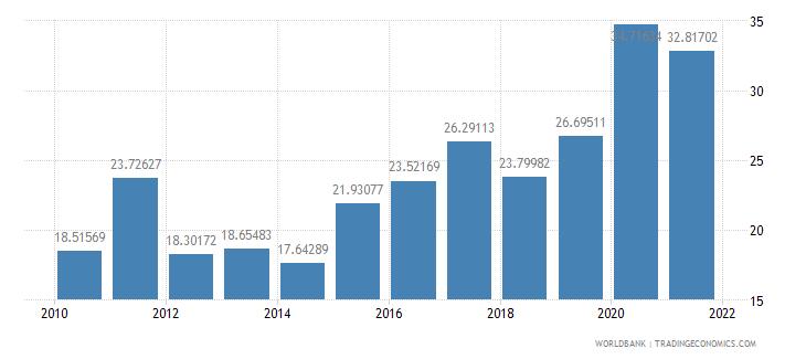 niger external debt stocks percent of gni wb data