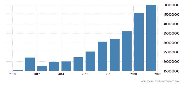 niger external debt stocks total dod us dollar wb data