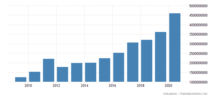 niger external debt stocks total dod us dollar wb data