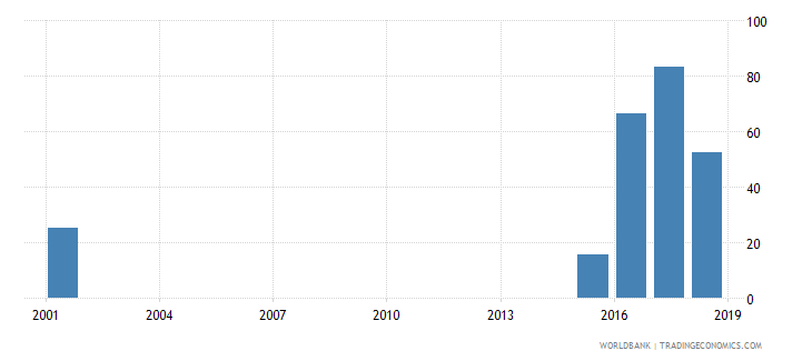 niger female share of graduates in humanities and arts percent tertiary wb data