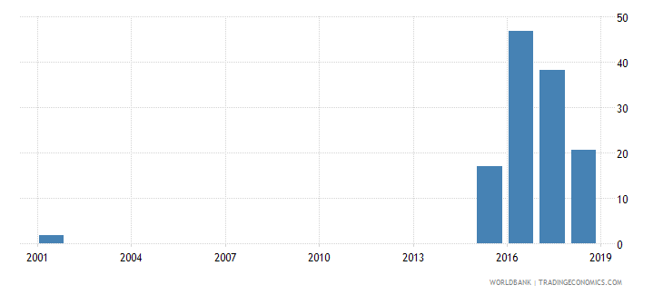 niger female share of graduates in science percent tertiary wb data