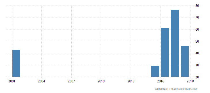 niger female share of graduates in social science business and law percent tertiary wb data