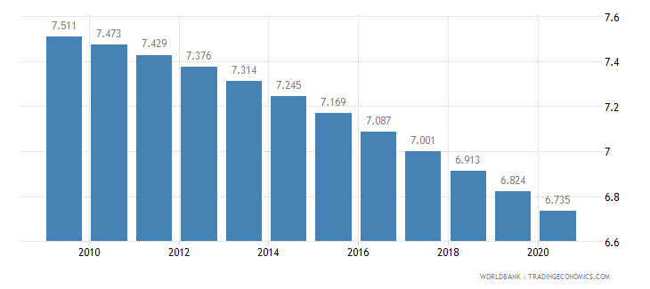 niger fertility rate total births per woman wb data