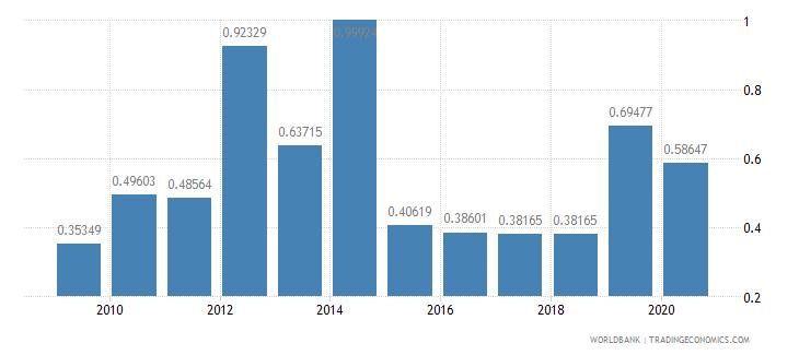 niger fertilizer consumption kilograms per hectare of arable land wb data