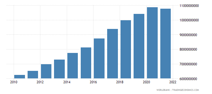 niger final consumption expenditure constant 2000 us dollar wb data