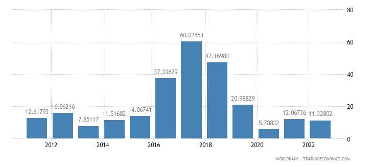 niger food exports percent of merchandise exports wb data