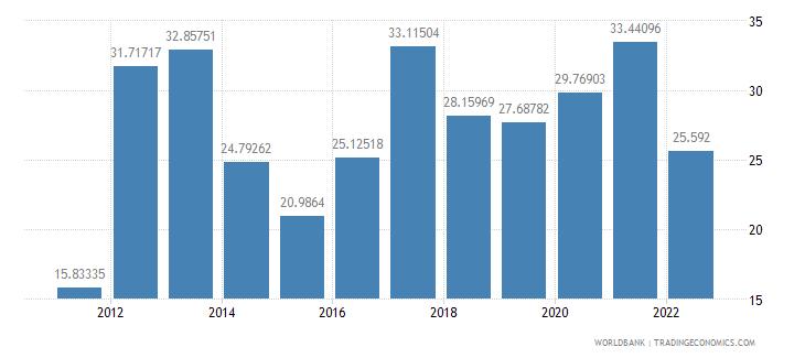 niger food imports percent of merchandise imports wb data