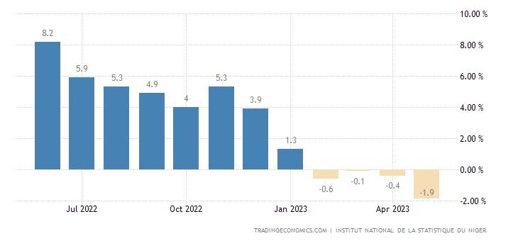 Niger Food Inflation