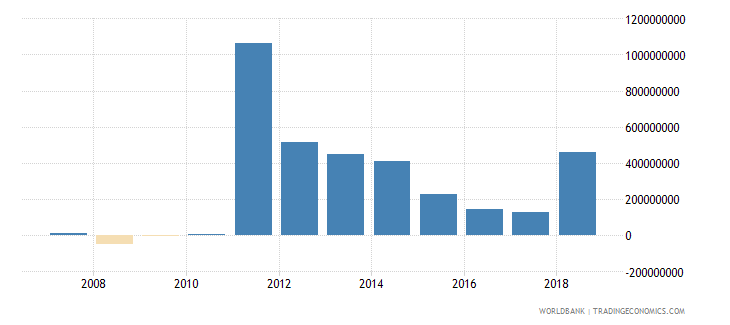 niger foreign direct investment net inflows in reporting economy drs us dollar wb data