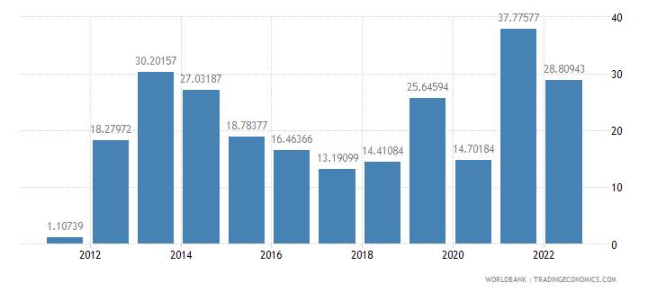 niger fuel exports percent of merchandise exports wb data