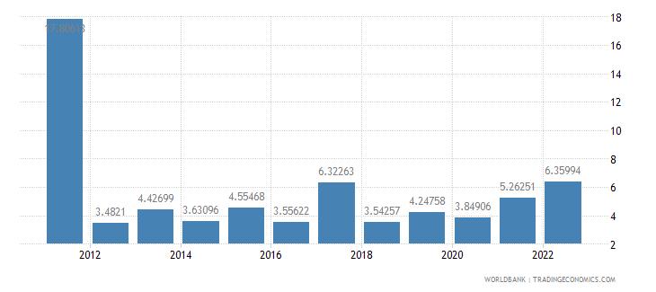 niger fuel imports percent of merchandise imports wb data