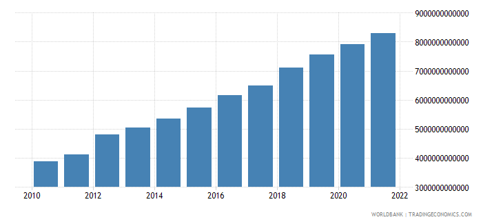 niger gdp at market prices linked series current lcu wb data