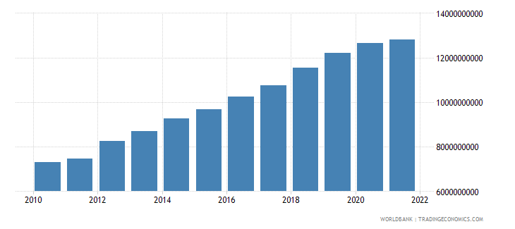 niger gdp constant 2000 us dollar wb data