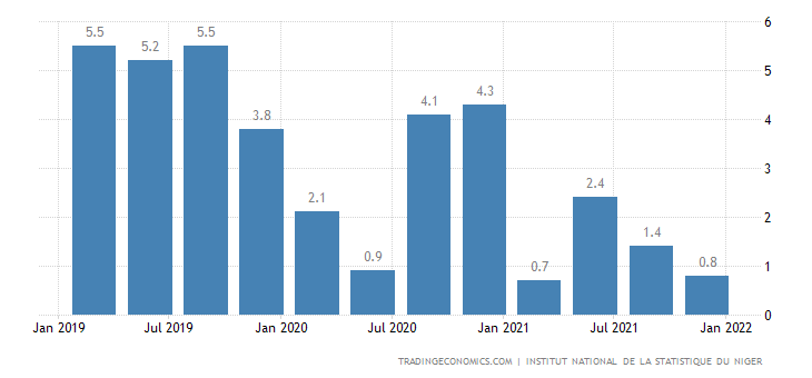 Niger GDP Annual Growth Rate