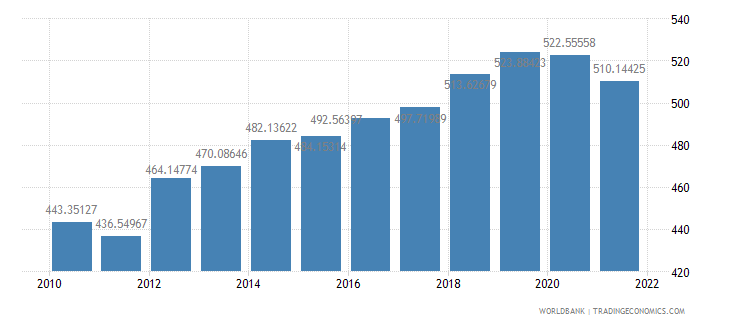 niger gdp per capita constant 2000 us dollar wb data