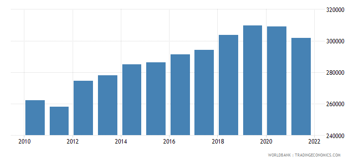 niger gdp per capita constant lcu wb data