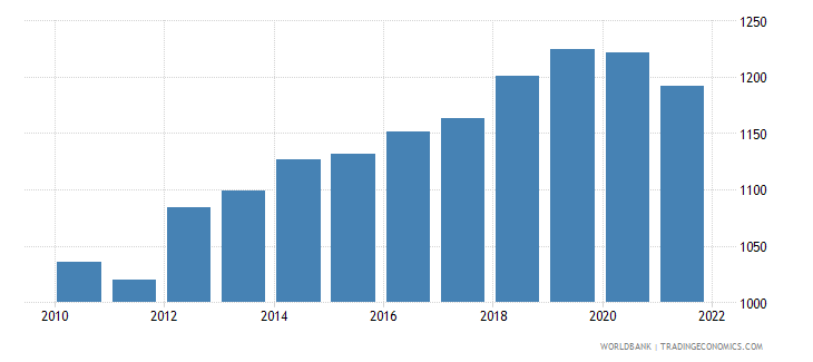 niger gdp per capita ppp constant 2005 international dollar wb data