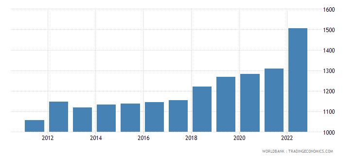 niger gdp per capita ppp us dollar wb data