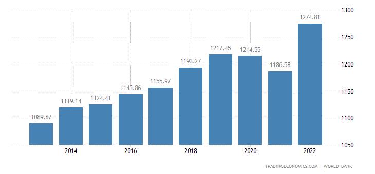 Niger GDP per capita PPP