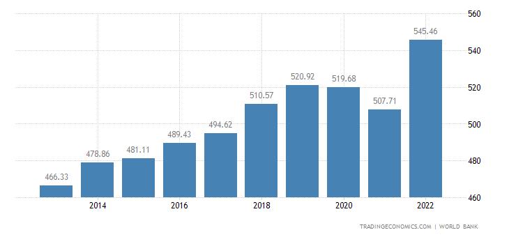 Niger GDP per capita