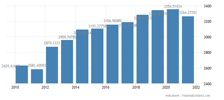 niger gdp per person employed constant 1990 ppp dollar wb data