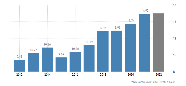 Niger GDP
