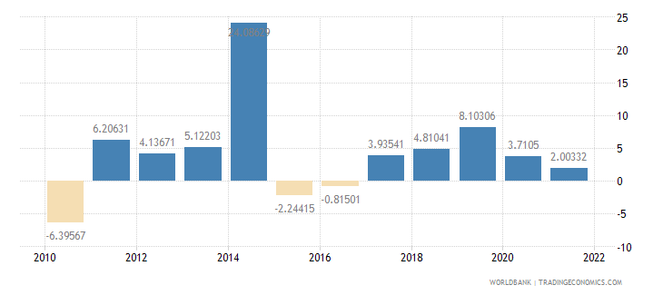 niger general government final consumption expenditure annual percent growth wb data