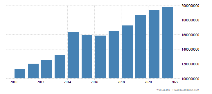 niger general government final consumption expenditure constant 2000 us dollar wb data