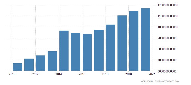 niger general government final consumption expenditure constant lcu wb data