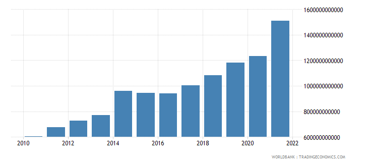 niger general government final consumption expenditure current lcu wb data