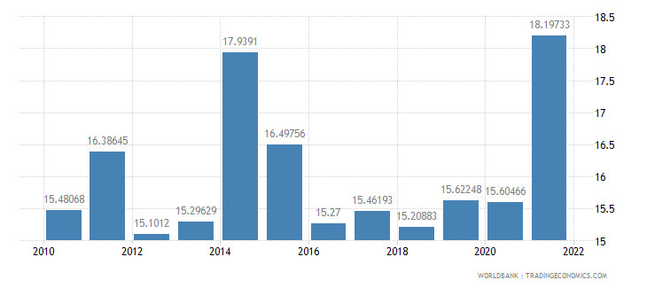 niger general government final consumption expenditure percent of gdp wb data