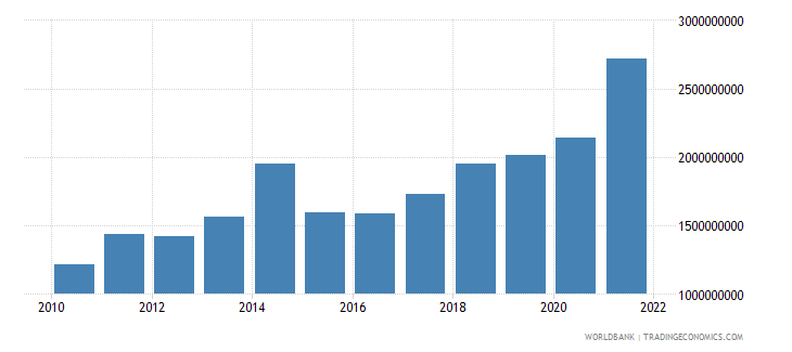 niger general government final consumption expenditure us dollar wb data