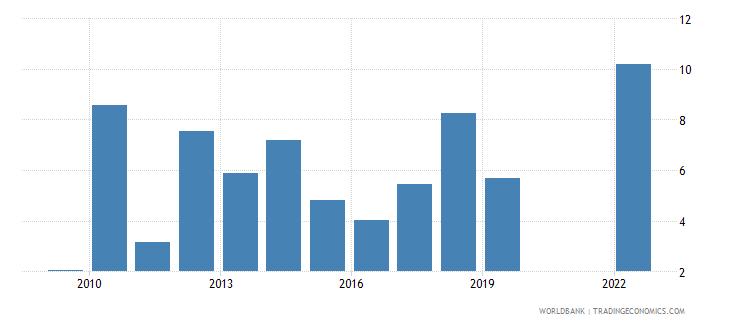 niger gni growth annual percent wb data