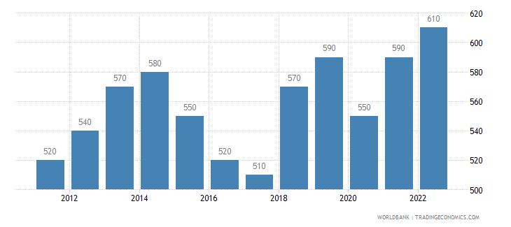 niger gni per capita atlas method us dollar wb data