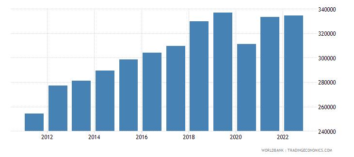 niger gni per capita current lcu wb data