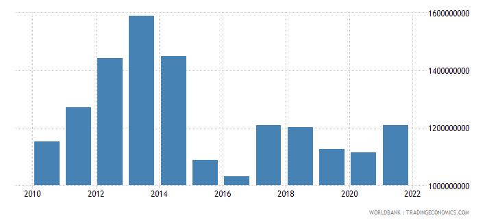 niger goods exports bop us dollar wb data