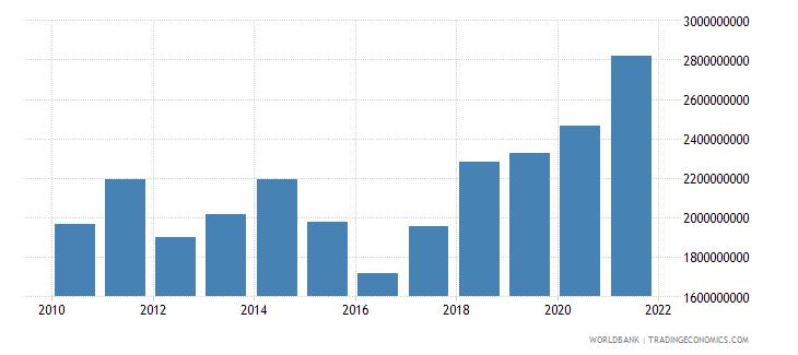 niger goods imports bop us dollar wb data