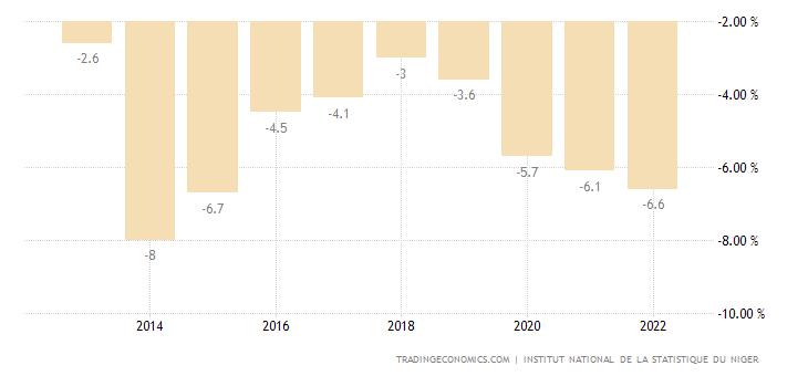 Niger Government Budget