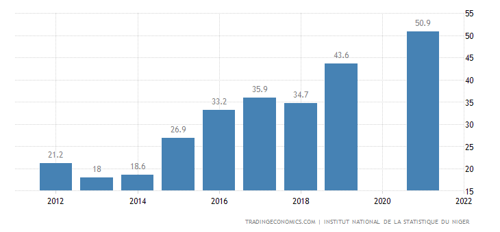 Niger Government Debt to GDP