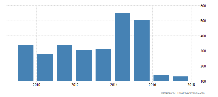 niger government expenditure per lower secondary student constant ppp$ wb data