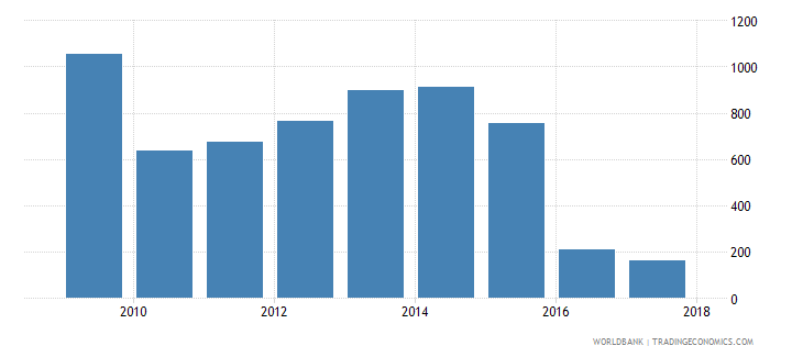 niger government expenditure per upper secondary student constant ppp$ wb data