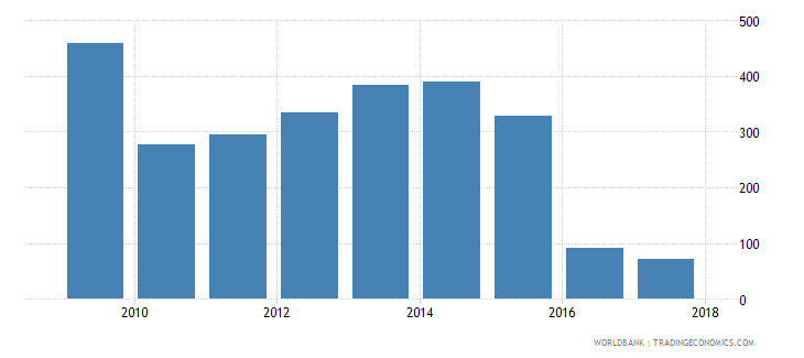 niger government expenditure per upper secondary student constant us$ wb data