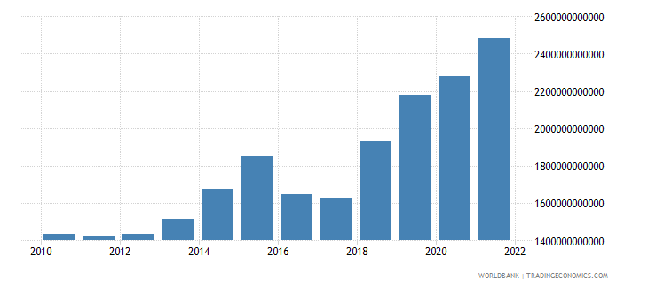 niger gross capital formation constant lcu wb data