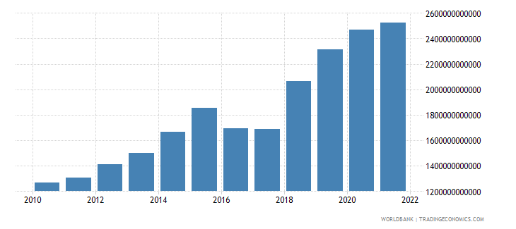 niger gross capital formation current lcu wb data